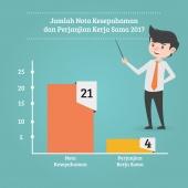 Jumlah Total MoU dan PKS - Tahun 2017