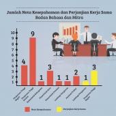 Jumlah MoU Bppb dan Mitra - Tahun 2017
